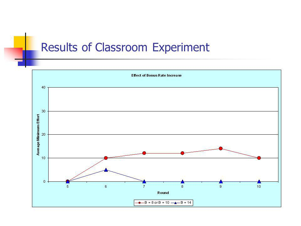Results of Classroom Experiment