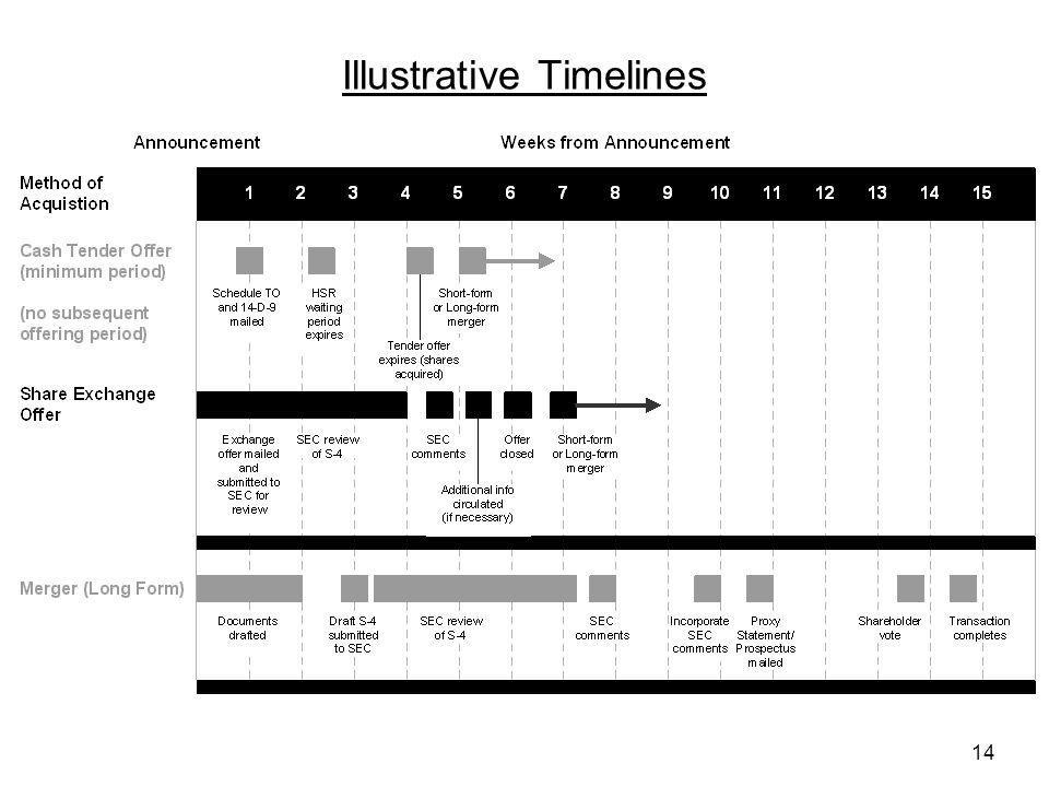 14 Illustrative Timelines