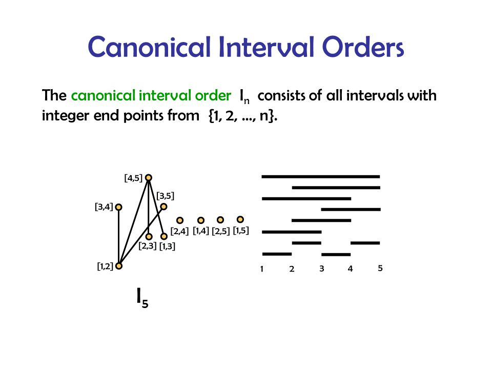 Canonical Interval Orders The canonical interval order I n consists of all intervals with integer end points from {1, 2, …, n}.