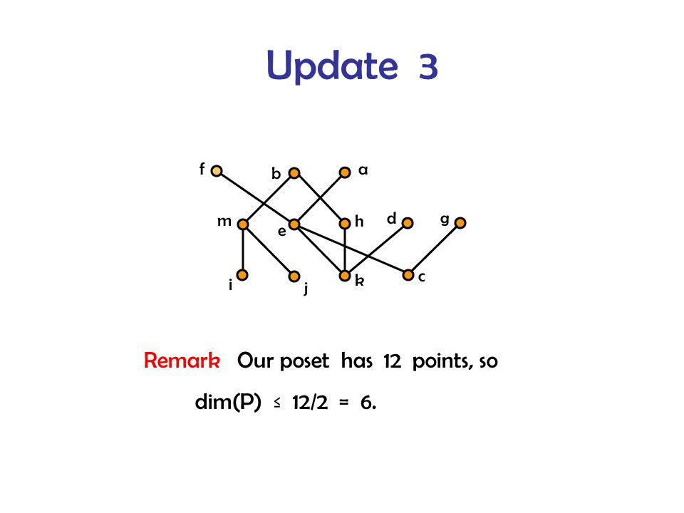 Update 3 Remark Our poset has 12 points, so dim(P) ≤ 12/2 = 6.