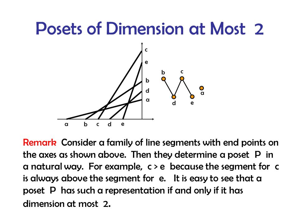 Posets of Dimension at Most 2 Remark Consider a family of line segments with end points on the axes as shown above.