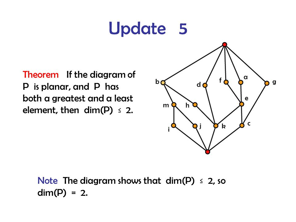 Update 5 Theorem If the diagram of P is planar, and P has both a greatest and a least element, then dim(P) ≤ 2.