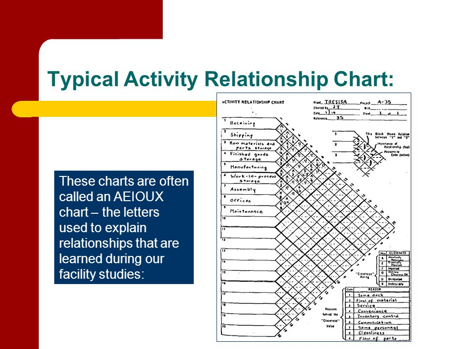 Typical Activity Relationship Chart: These charts are often called an AEIOUX chart – the letters used to explain relationships that are learned during