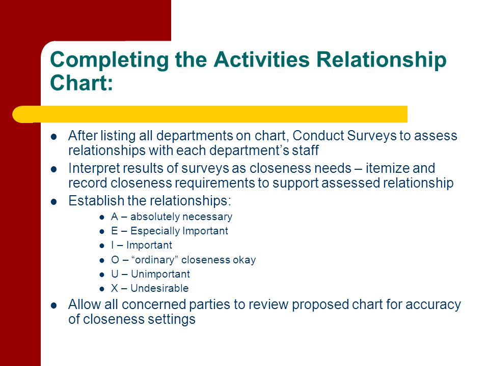 Completing the Activities Relationship Chart: After listing all departments on chart, Conduct Surveys to assess relationships with each department's s