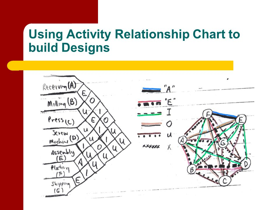Using Activity Relationship Chart to build Designs