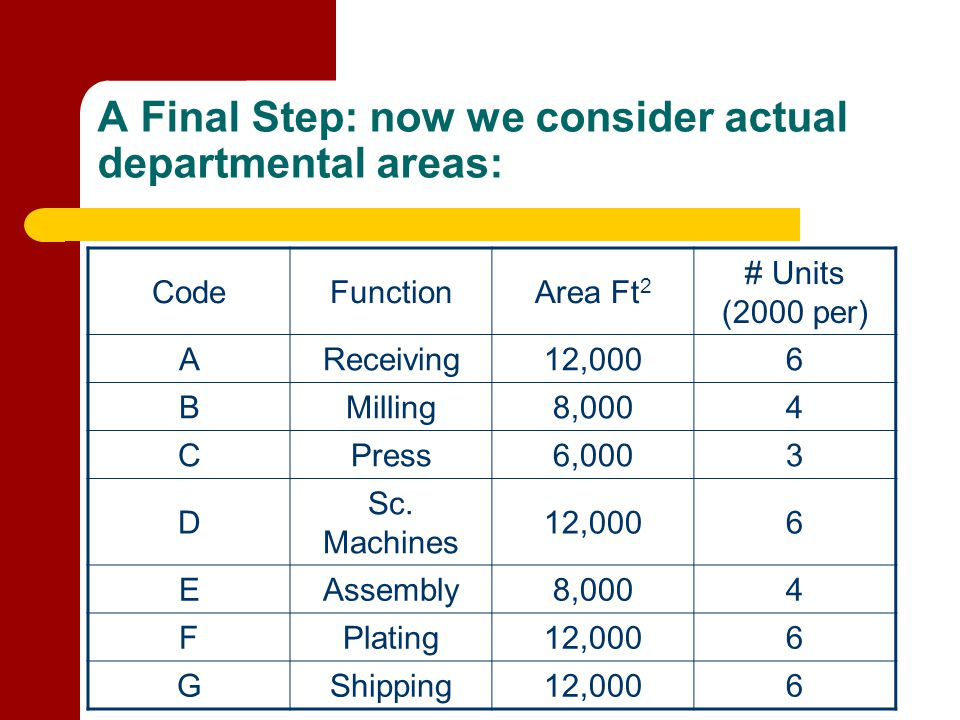 A Final Step: now we consider actual departmental areas: CodeFunctionArea Ft 2 # Units (2000 per) AReceiving12,0006 BMilling8,0004 CPress6,0003 D Sc.