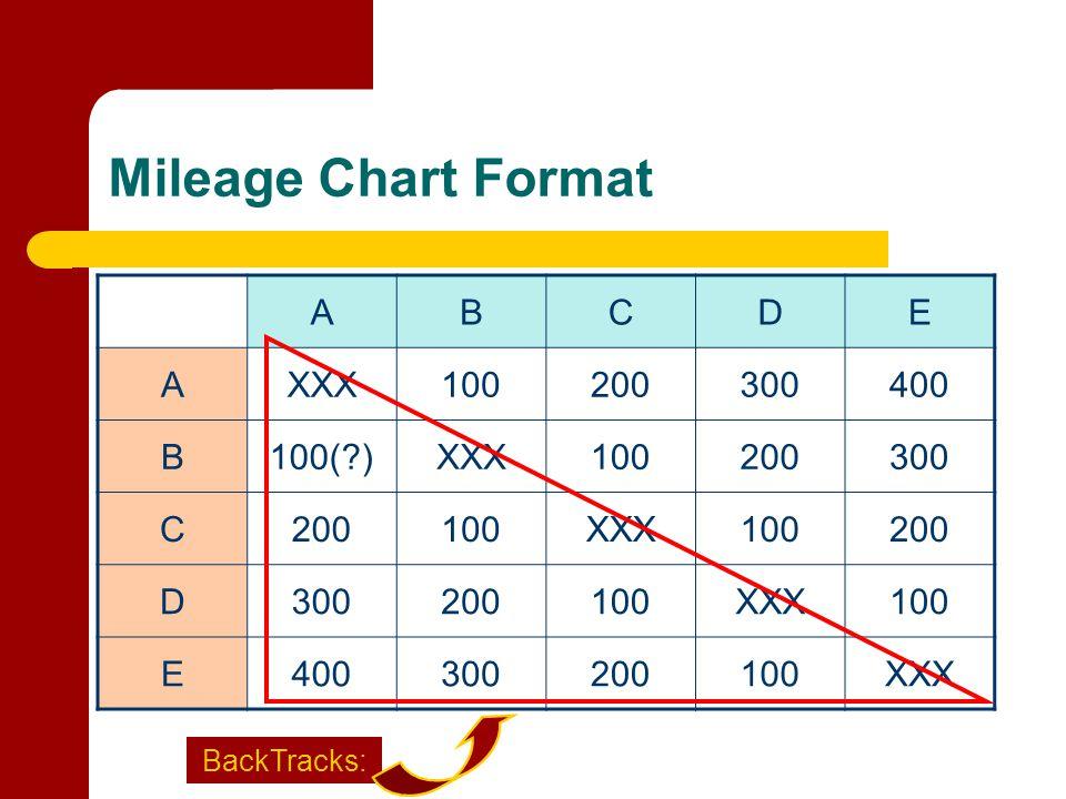 Mileage Chart Format ABCDE AXXX100200300400 B100(?)XXX100200300 C200100XXX100200 D300200100XXX100 E400300200100XXX BackTracks: