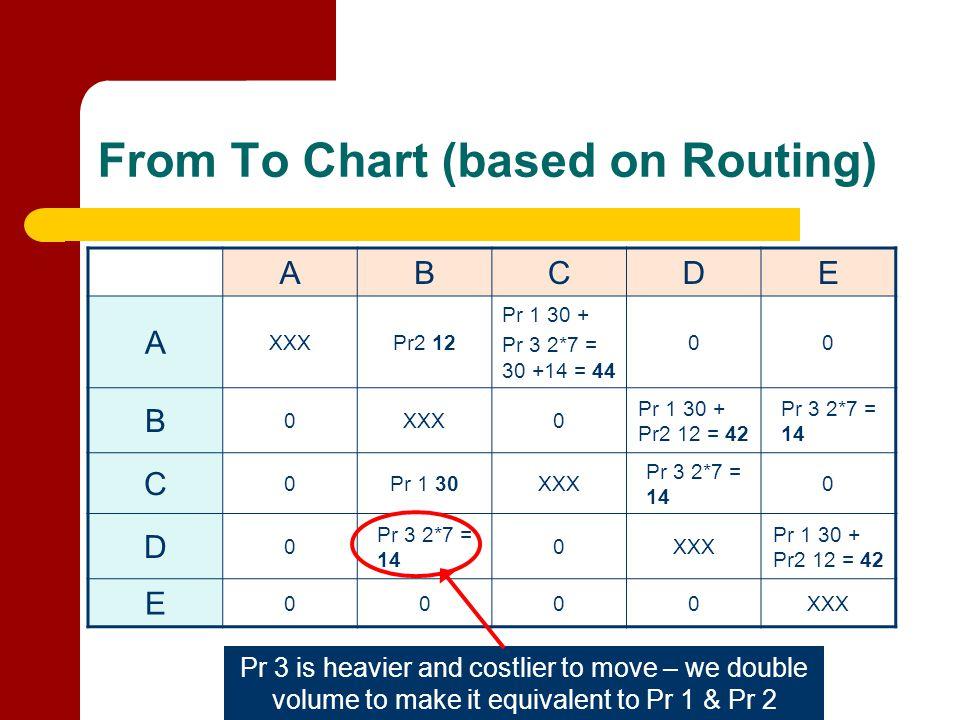 From To Chart (based on Routing) ABCDE A XXXPr2 12 Pr 1 30 + Pr 3 2*7 = 30 +14 = 44 00 B 0XXX0 Pr 1 30 + Pr2 12 = 42 Pr 3 2*7 = 14 C 0Pr 1 30XXX Pr 3