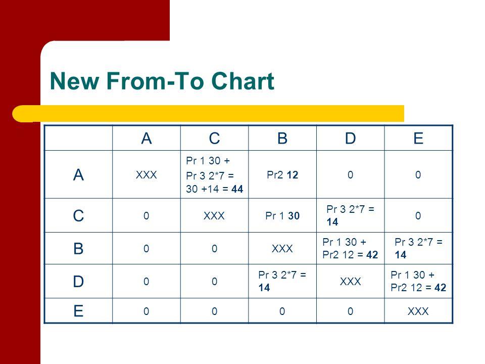 New From-To Chart ACBDE A XXX Pr 1 30 + Pr 3 2*7 = 30 +14 = 44 Pr2 1200 C 0XXXPr 1 30 Pr 3 2*7 = 14 0 B 00XXX Pr 1 30 + Pr2 12 = 42 Pr 3 2*7 = 14 D 00