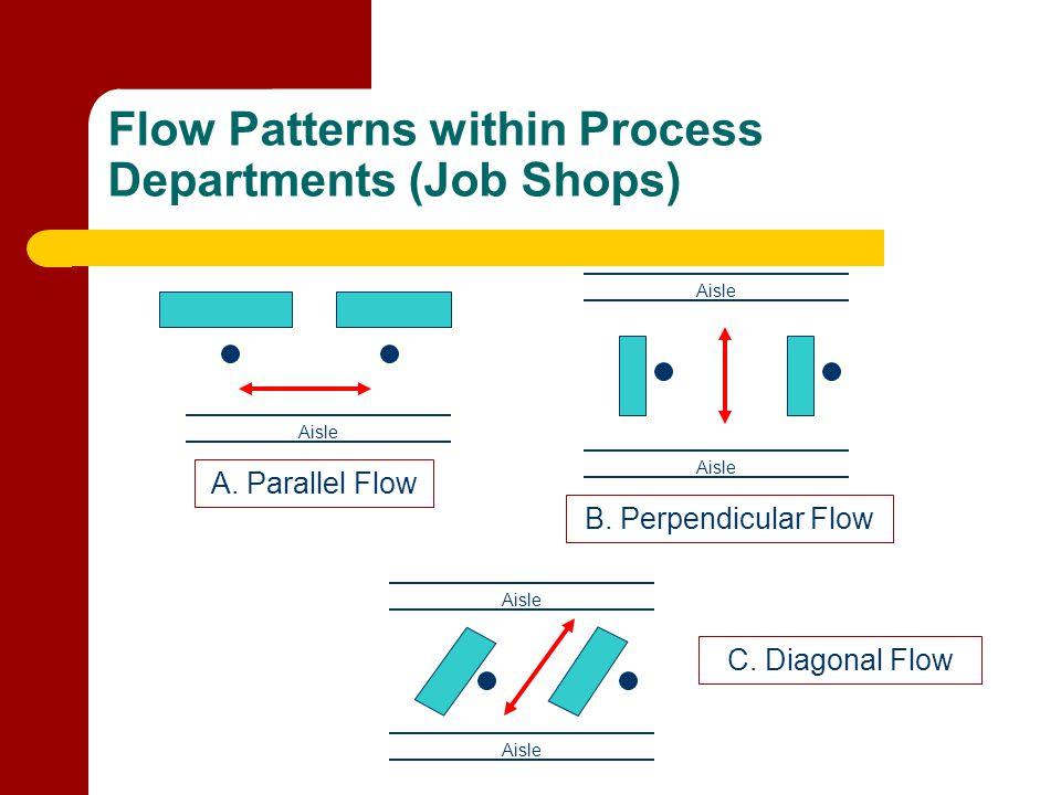 Flow Patterns within Process Departments (Job Shops) Aisle A. Parallel Flow Aisle B. Perpendicular Flow Aisle C. Diagonal Flow