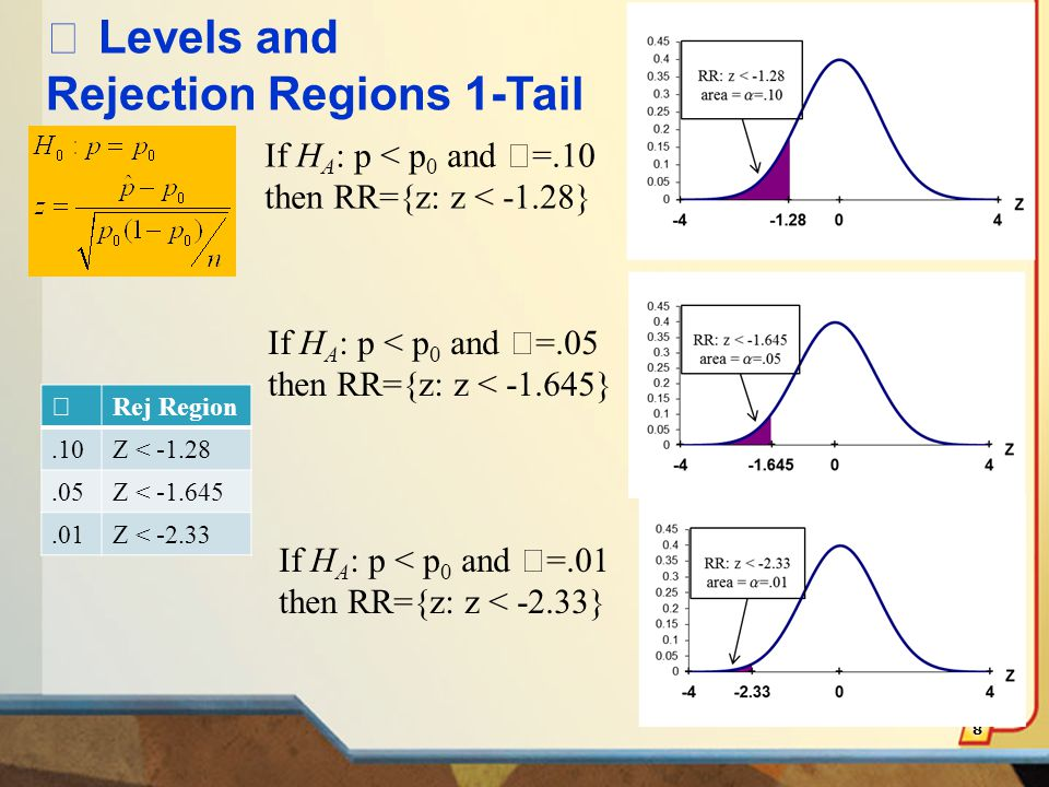A 2-tailed test means that area α/2 is in each tail, thus: -A middle area of 1 − α  =.95, and tail areas of α  /2 = 0.025.