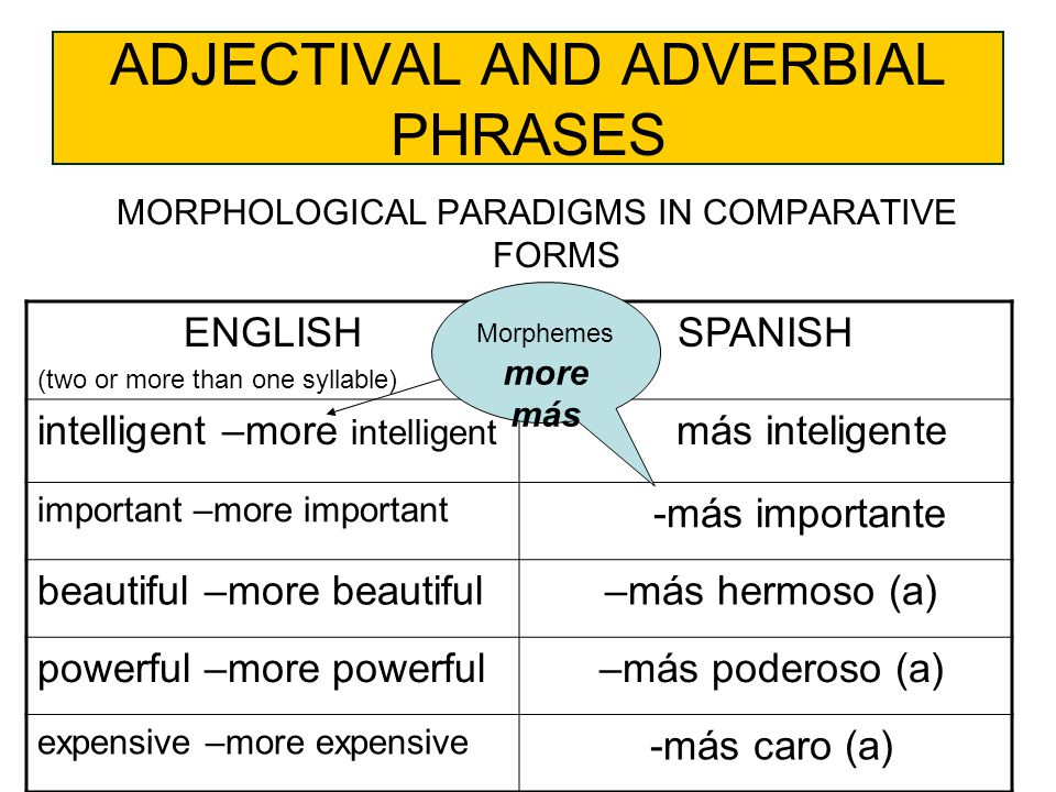 ADJECTIVAL AND ADVERBIAL PHRASES MORPHOLOGICAL PARADIGMS IN COMPARATIVE FORMS ENGLISH (two or more than one syllable) SPANISH intelligent –more intelligent – más inteligente important –more important -más importante beautiful –more beautiful –más hermoso (a) powerful –more powerful –más poderoso (a) expensive –more expensive -más caro (a) Morphemes more más