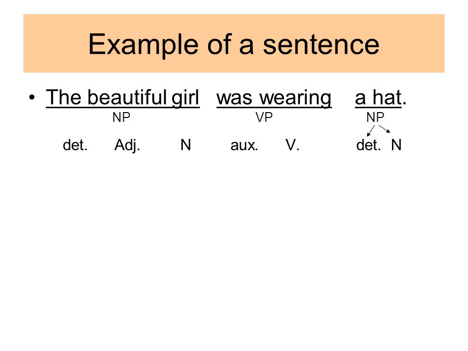 Example of a sentence The beautiful girl was wearing a hat. NP VP NP det. Adj. N aux. V. det. N
