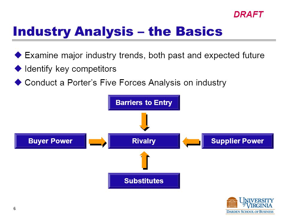 DRAFT 6 Industry Analysis – the Basics  Examine major industry trends, both past and expected future  Identify key competitors  Conduct a Porter's Five Forces Analysis on industry Barriers to Entry Supplier PowerBuyer Power Substitutes Rivalry