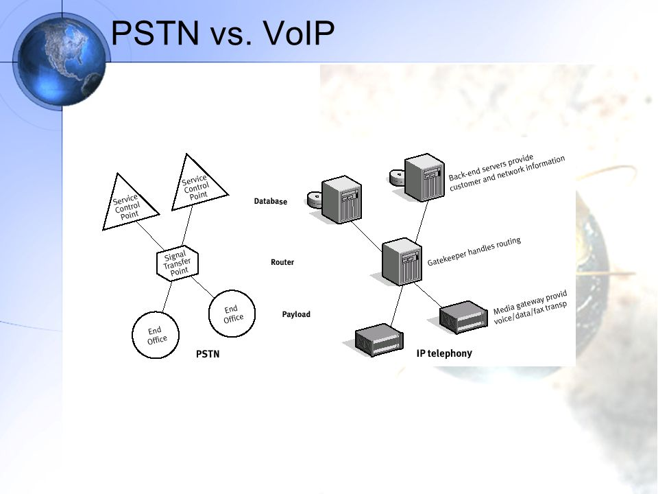 PSTN vs. VoIP