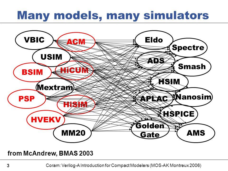 Coram: Verilog-A Introduction for Compact Modelers (MOS-AK Montreux 2006) 3 Many models, many simulators Spectre Eldo ADS Smash Nanosim HSIM APLAC AMS