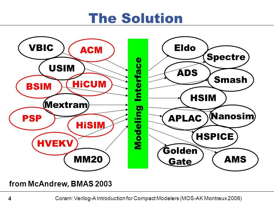 Coram: Verilog-A Introduction for Compact Modelers (MOS-AK Montreux 2006) 4 Modeling Interface The Solution Spectre Eldo ADS Smash Nanosim HSIM APLAC