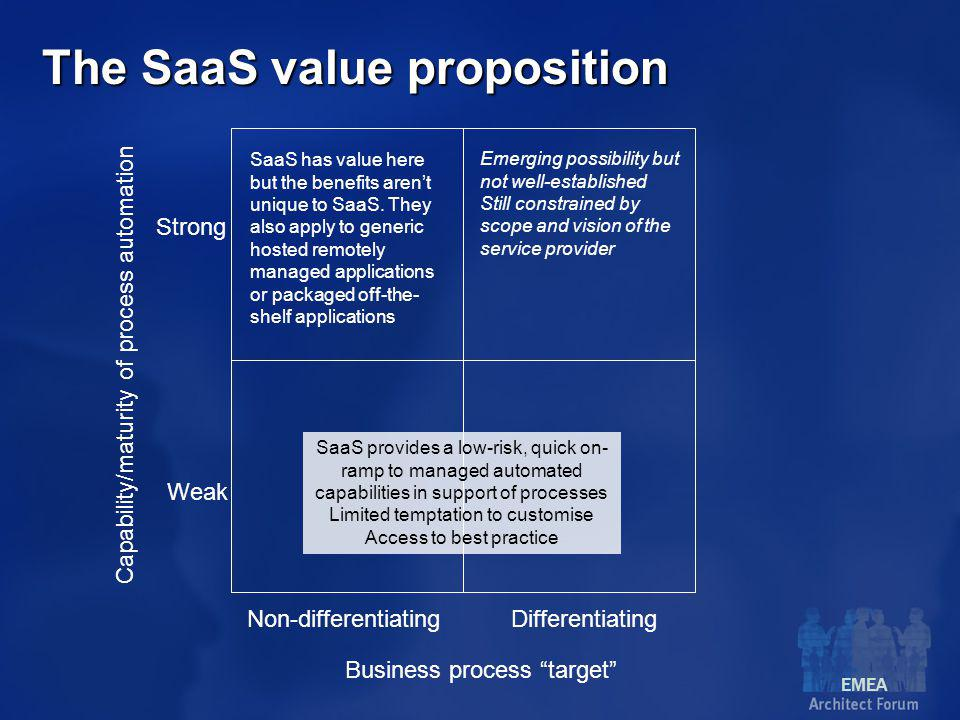 EMEA The SaaS value proposition Business process target Non-differentiatingDifferentiating Capability/maturity of process automation Weak Strong SaaS provides a low-risk, quick on- ramp to managed automated capabilities in support of processes Limited temptation to customise Access to best practice SaaS has value here but the benefits aren't unique to SaaS.