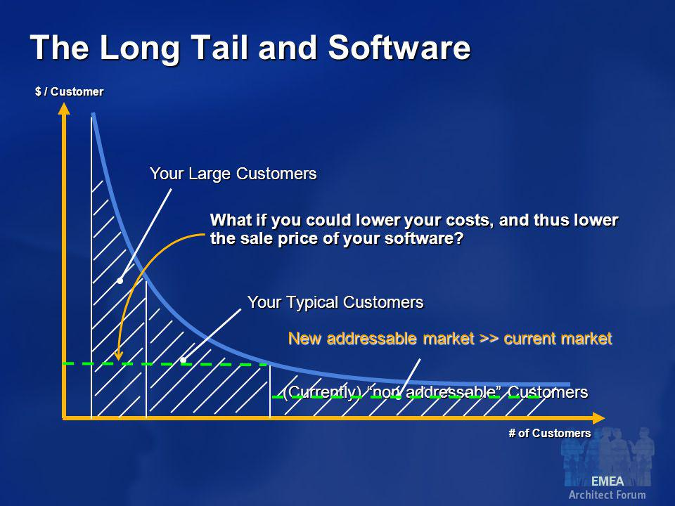 EMEA The Long Tail and Software $ / Customer # of Customers Your Typical Customers (Currently) non addressable Customers What if you could lower your costs, and thus lower the sale price of your software.