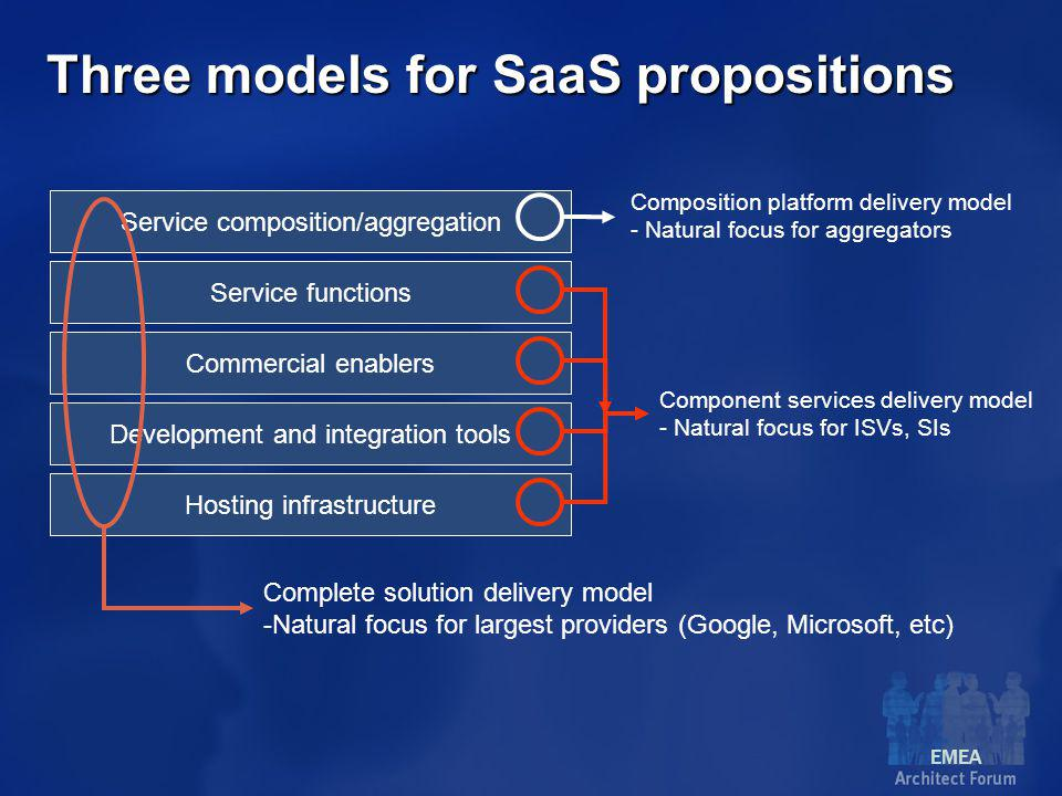 EMEA Three models for SaaS propositions Hosting infrastructure Development and integration tools Commercial enablers Service functions Service composition/aggregation Component services delivery model - Natural focus for ISVs, SIs Complete solution delivery model -Natural focus for largest providers (Google, Microsoft, etc) Composition platform delivery model - Natural focus for aggregators