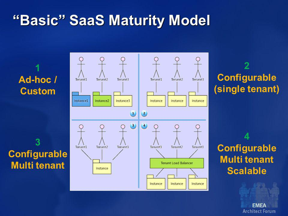 EMEA Basic SaaS Maturity Model 1 Ad-hoc / Custom