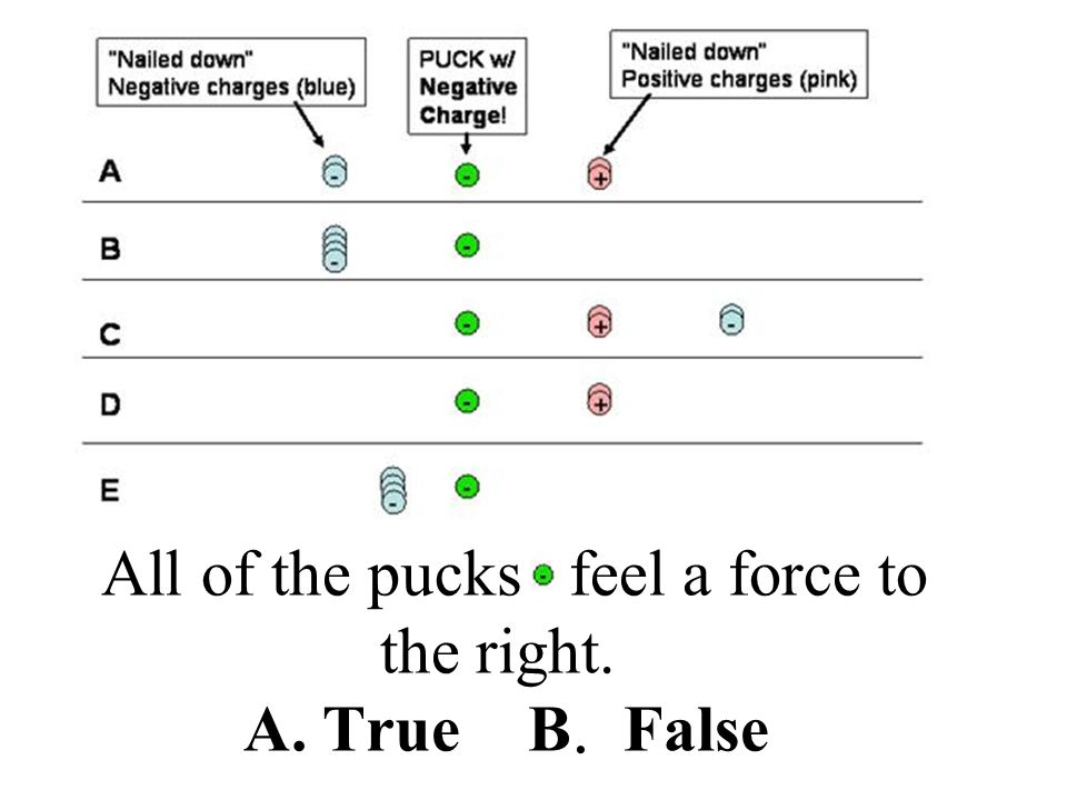 All of the pucks feel a force to the right. A. True B. False
