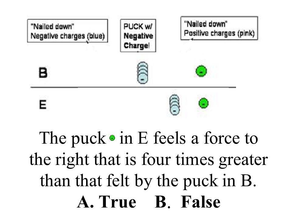 The puck in E feels a force to the right that is four times greater than that felt by the puck in B. A. True B. False
