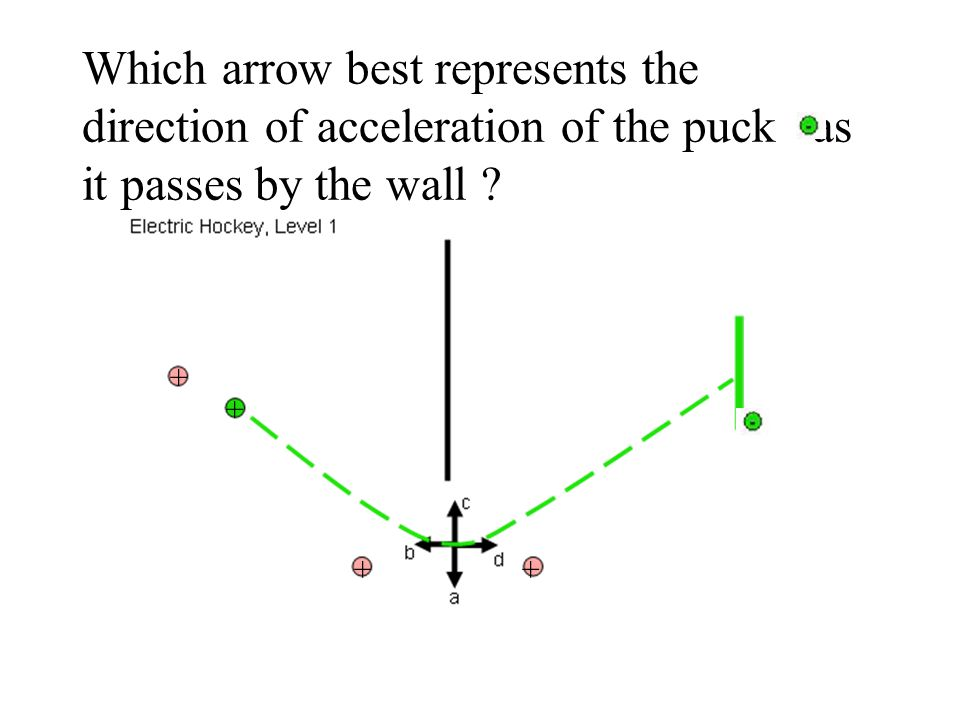Which arrow best represents the direction of acceleration of the puck as it passes by the wall ? + + + +