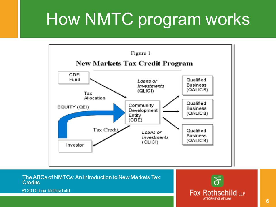 The ABCs of NMTCs: An Introduction to New Markets Tax Credits © 2010 Fox Rothschild 37 Non-Leverage Structure 1.A NMTC Investor makes a QEI in a CDE 2.The CDE uses substantially all (85%) of the QEI 3.To make a QLICI (consisting of debt or equity) in a QALICB.