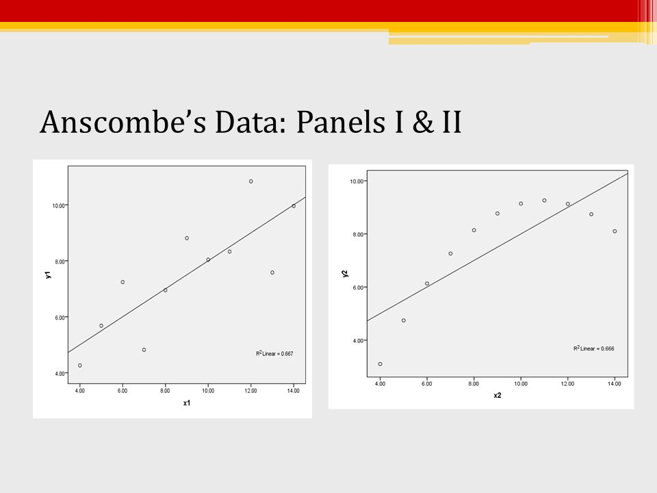 Anscombe's Data: Panels I & II