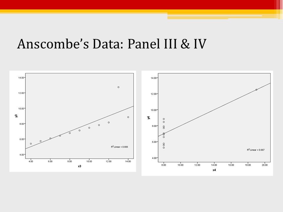 Anscombe's Data: Panel III & IV