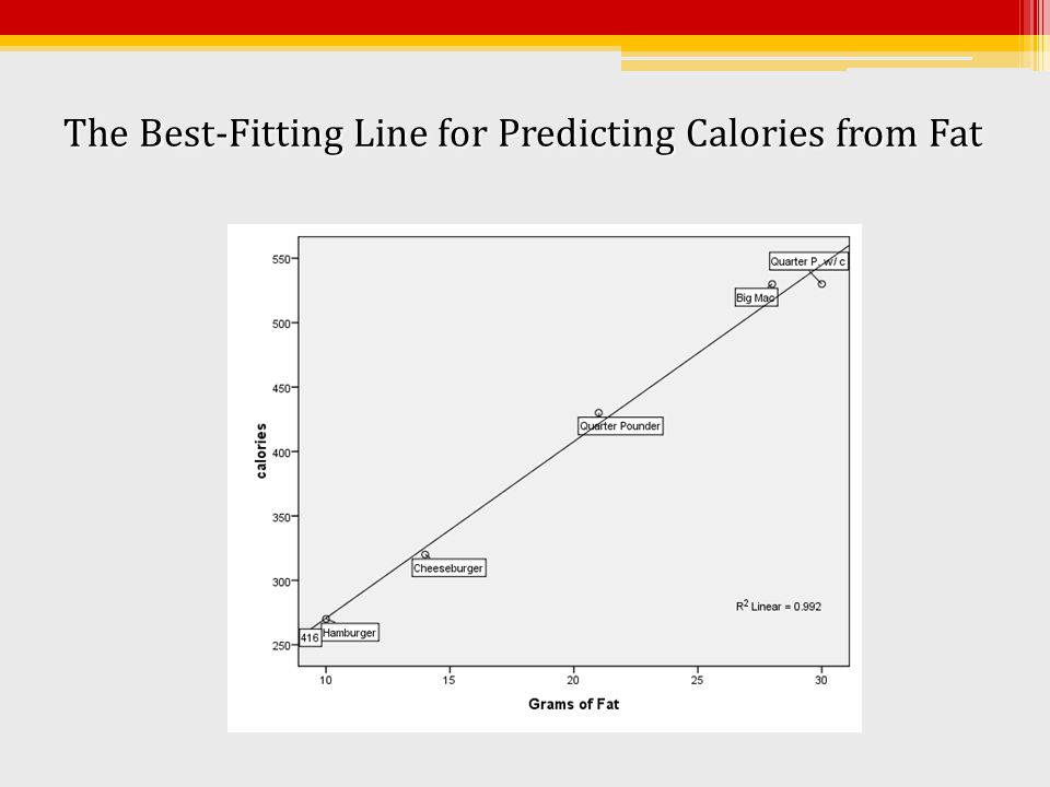 Using the Scatterplot to Predict the Number of Calories of a Burger with 28 Grams of Fat Answer: Approximately 520 calories.