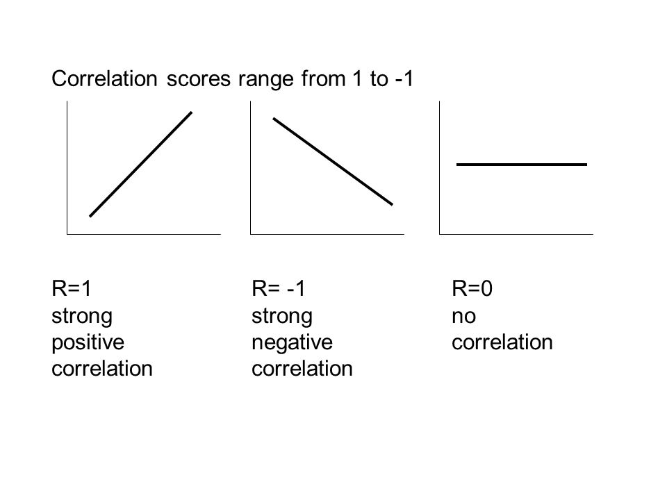 Correlation scores range from 1 to -1 R=1R= -1R=0 strong strongno positive negativecorrelationcorrelation