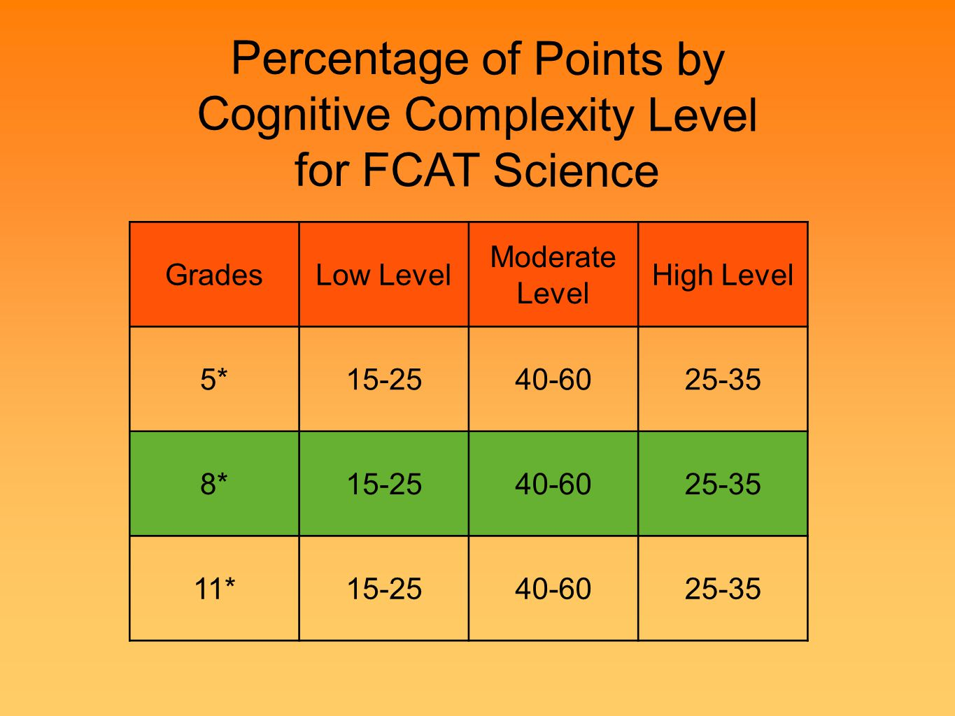 Percentage of Points by Cognitive Complexity Level for FCAT Science Low DOK GradesLow Level Moderate Level High Level 5*15-2540-6025-35 8*15-2540-6025