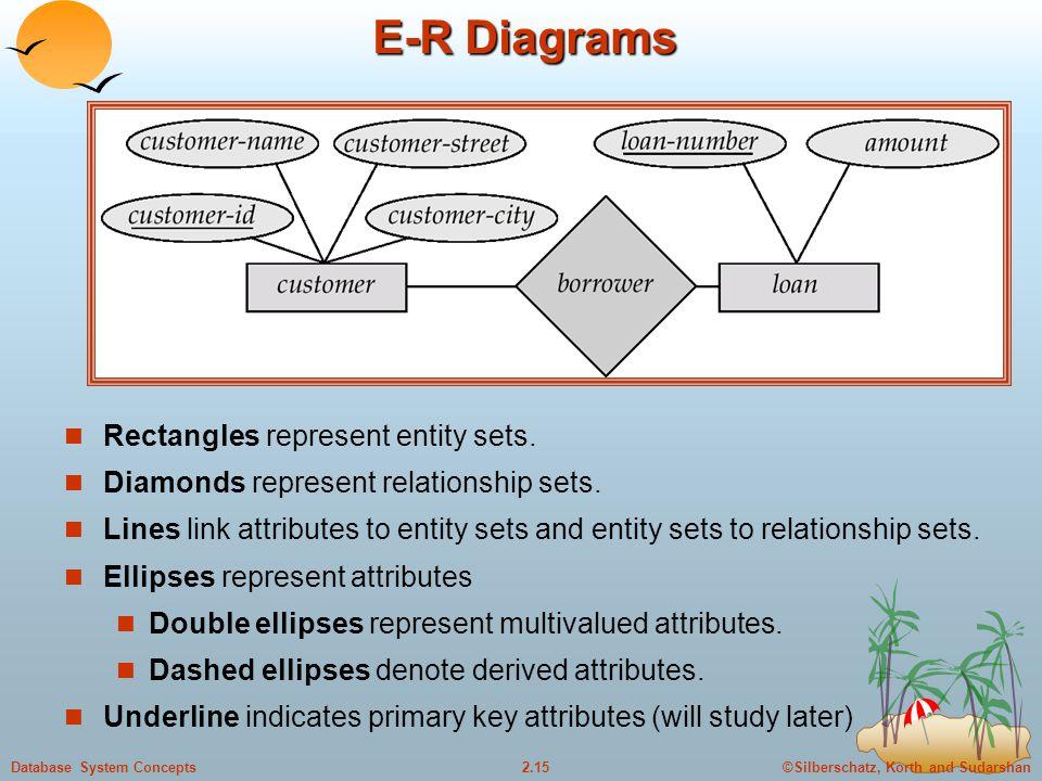 ©Silberschatz, Korth and Sudarshan2.15Database System Concepts E-R Diagrams Rectangles represent entity sets. Diamonds represent relationship sets. Li