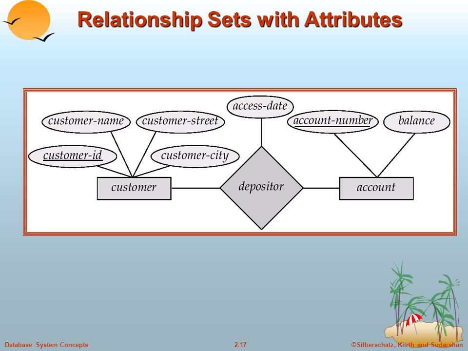 ©Silberschatz, Korth and Sudarshan2.17Database System Concepts Relationship Sets with Attributes