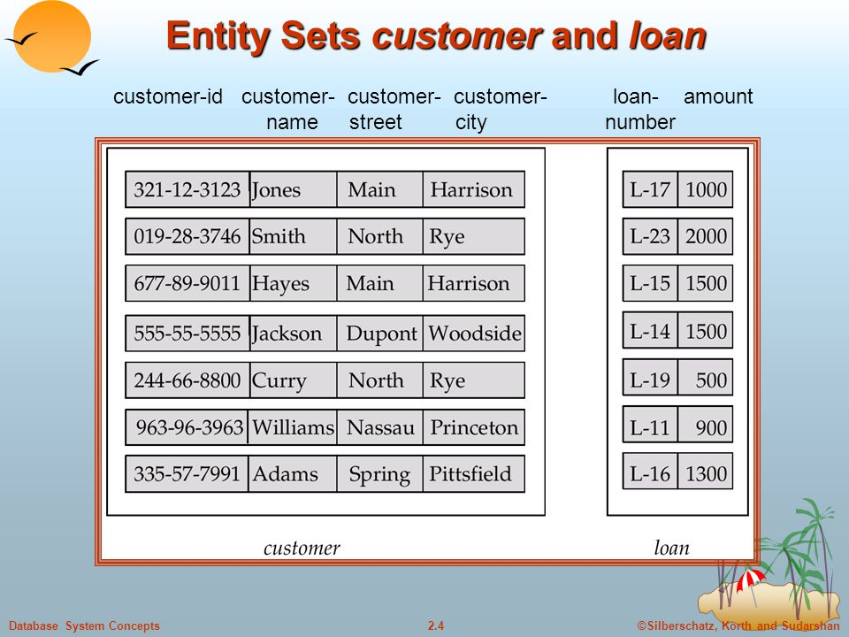 ©Silberschatz, Korth and Sudarshan2.4Database System Concepts Entity Sets customer and loan customer-id customer- customer- customer- loan- amount nam
