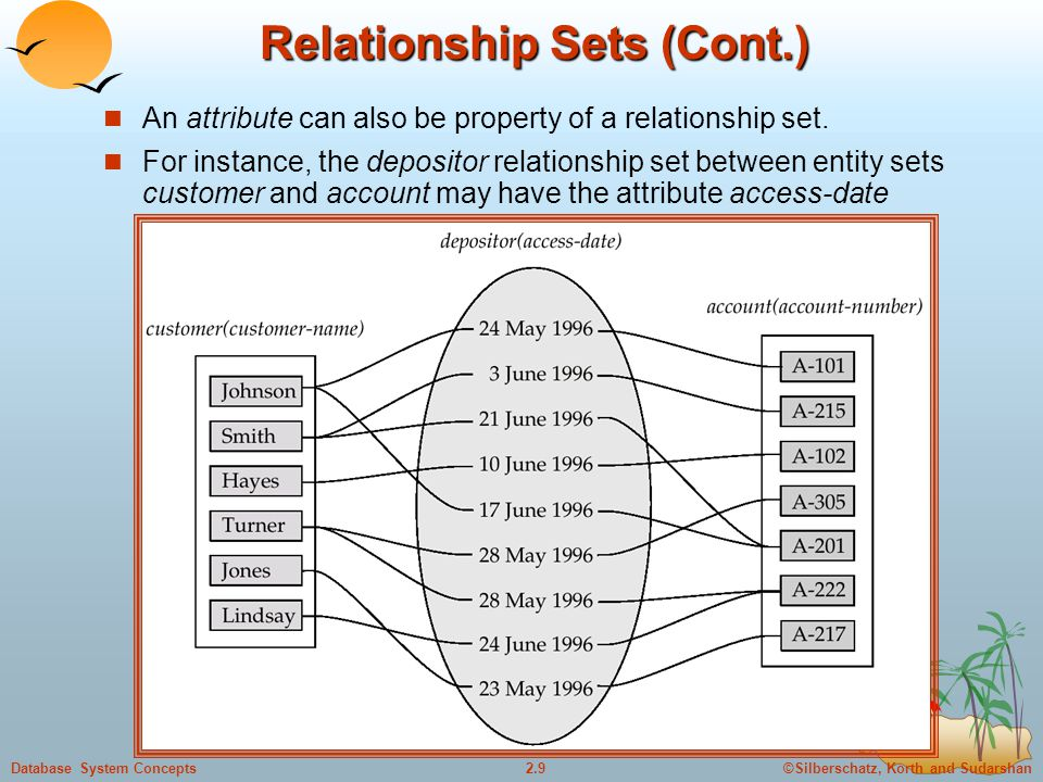 ©Silberschatz, Korth and Sudarshan2.20Database System Concepts One-To-Many Relationship In the one-to-many relationship a loan is associated with at most one customer via borrower, a customer is associated with several (including 0) loans via borrower