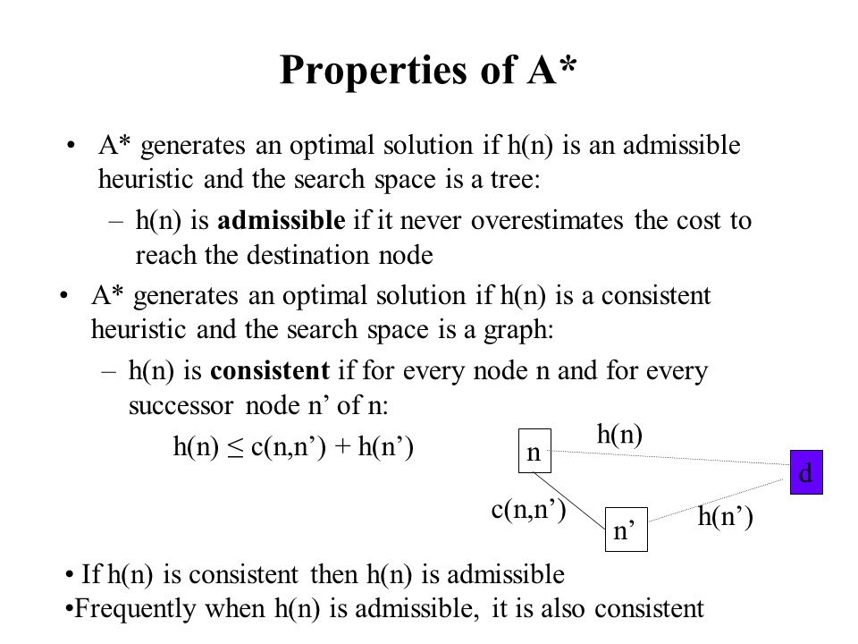 Properties of A* A* generates an optimal solution if h(n) is an admissible heuristic and the search space is a tree: –h(n) is admissible if it never overestimates the cost to reach the destination node A* generates an optimal solution if h(n) is a consistent heuristic and the search space is a graph: –h(n) is consistent if for every node n and for every successor node n' of n: h(n) ≤ c(n,n') + h(n') n n' d h(n) c(n,n') h(n') If h(n) is consistent then h(n) is admissible Frequently when h(n) is admissible, it is also consistent