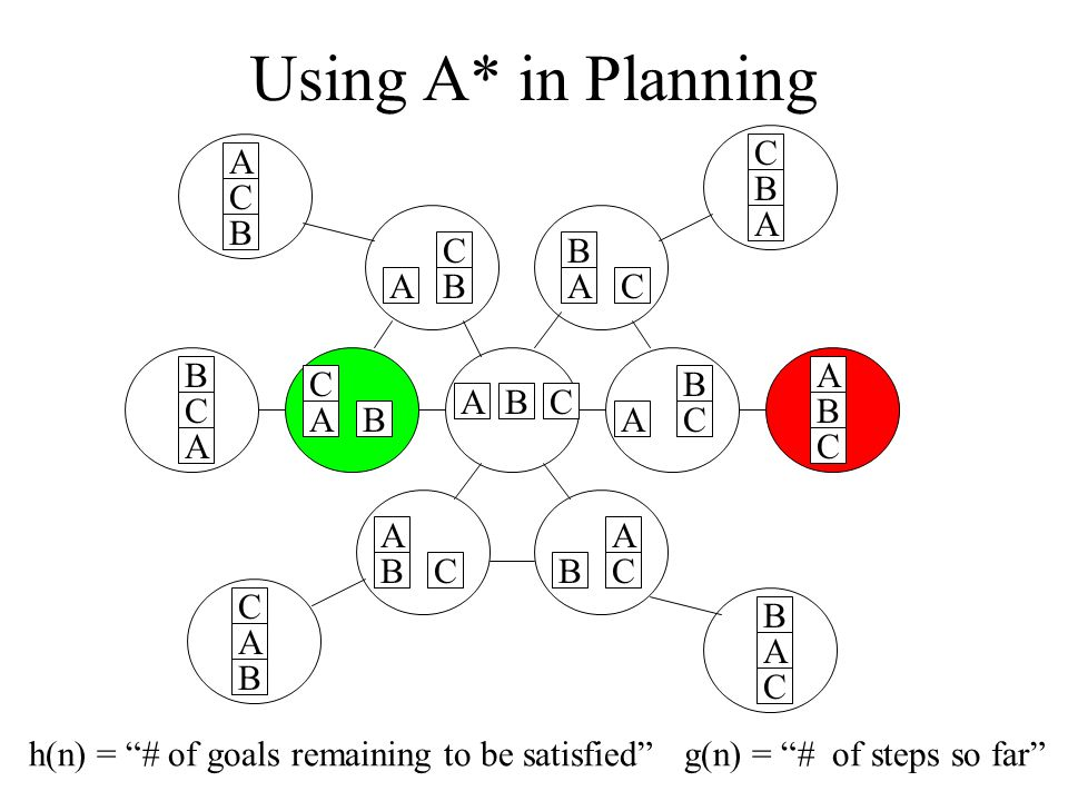 Using A* in Planning A C B ABC AC B C B A B A C B A C BC A C A B A C B B C A AB C A B C A B C h(n) = # of goals remaining to be satisfied g(n) = # of steps so far