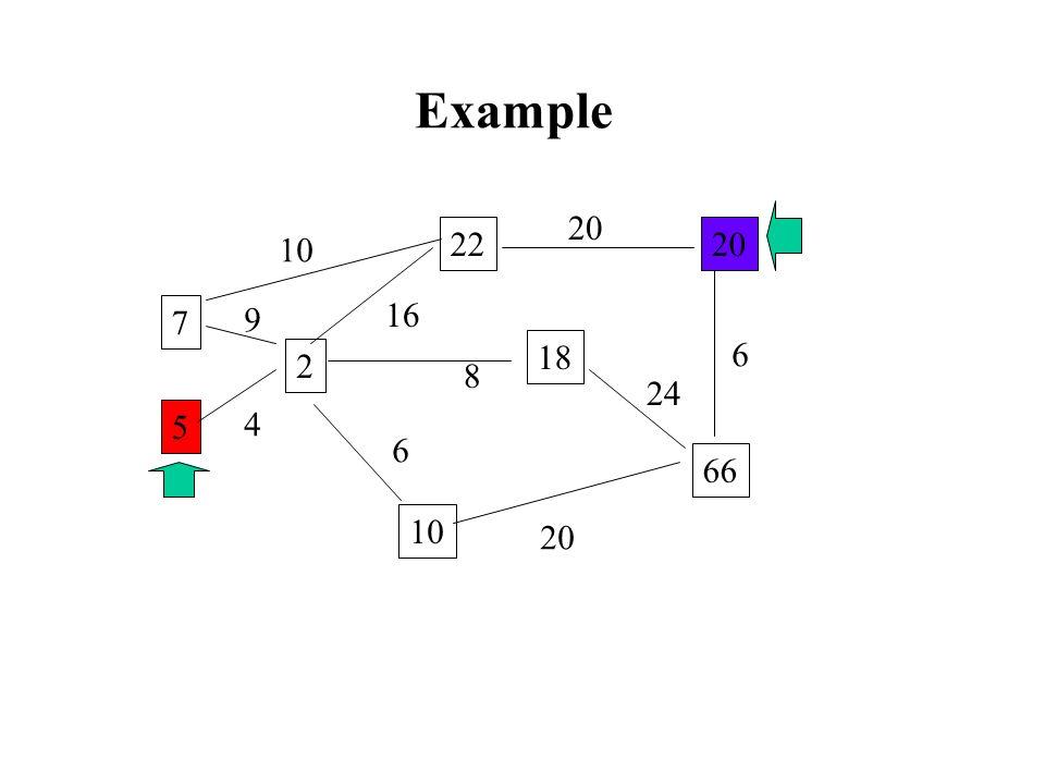 Example 5 2 7 10 18 22 66 20 10 20 16 4 6 8 24 20 6 9