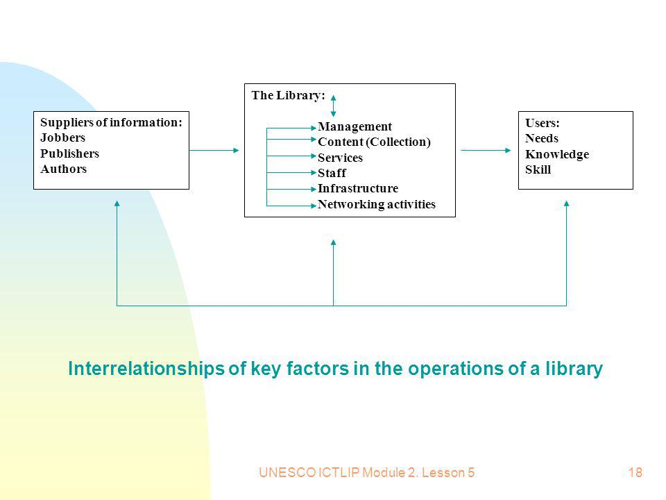 UNESCO ICTLIP Module 2. Lesson 518 Interrelationships of key factors in the operations of a library Suppliers of information: Jobbers Publishers Autho