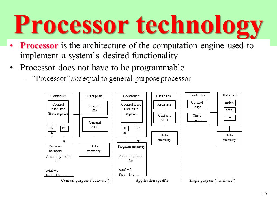 15 Processor technology ProcessorProcessor is the architecture of the computation engine used to implement a system's desired functionality Processor does not have to be programmable – Processor not equal to general-purpose processor Application-specific Registers Custom ALU DatapathController Program memory Assembly code for: total = 0 for i =1 to … Control logic and State register Data memory IRPC Single-purpose ( hardware ) DatapathController Control logic State register Data memory index total + IRPC Register file General ALU DatapathController Program memory Assembly code for: total = 0 for i =1 to … Control logic and State register Data memory General-purpose ( software )