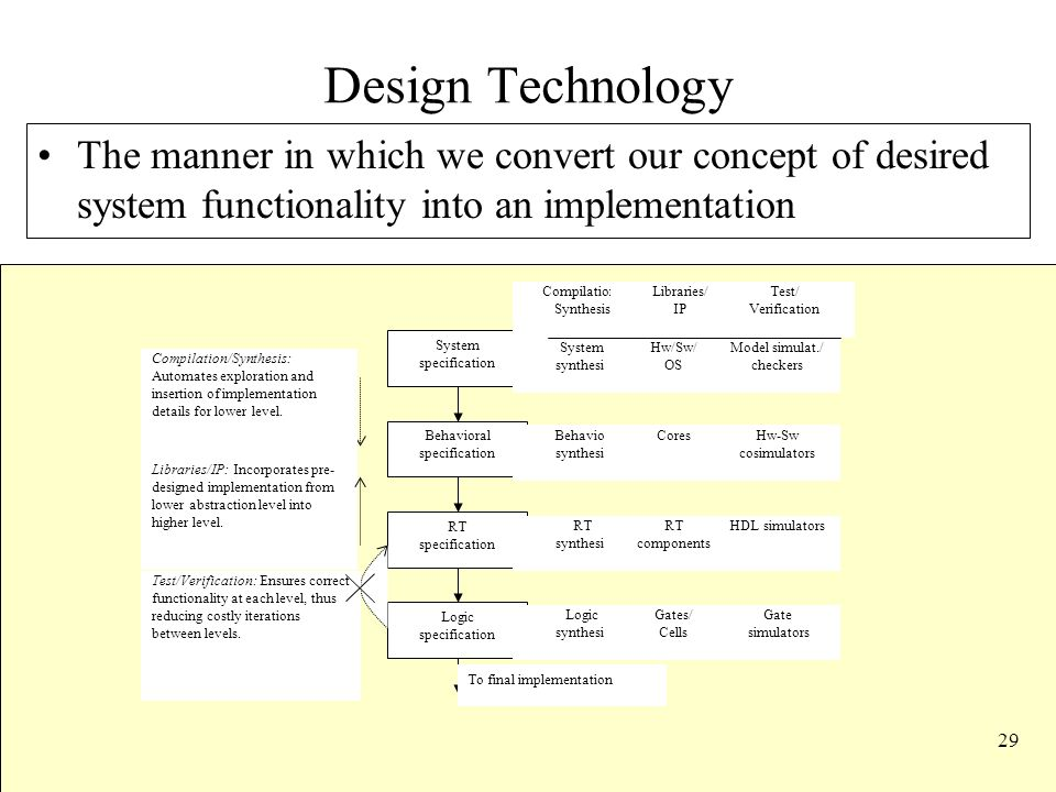 29 Design Technology The manner in which we convert our concept of desired system functionality into an implementation Libraries/IP: Incorporates pre- designed implementation from lower abstraction level into higher level.