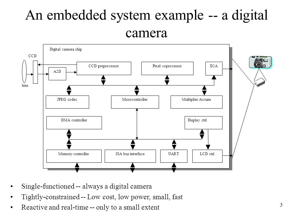 3 An embedded system example -- a digital camera Microcontroller CCD preprocessorPixel coprocessor A2D D2A JPEG codec DMA controller Memory controllerISA bus interfaceUARTLCD ctrl Display ctrl Multiplier/Accum Digital camera chip lens CCD Single-functioned -- always a digital camera Tightly-constrained -- Low cost, low power, small, fast Reactive and real-time -- only to a small extent