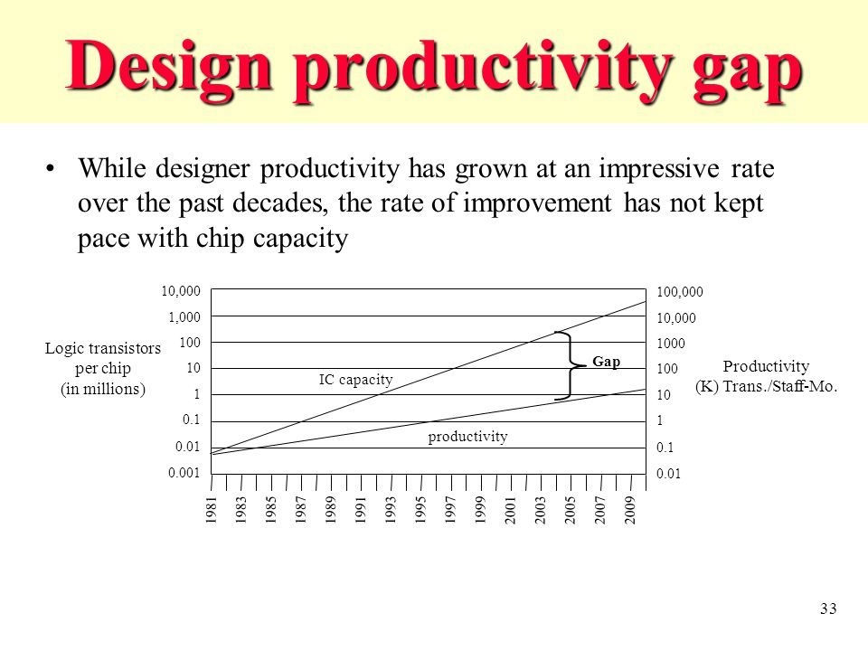 33 Design productivity gap While designer productivity has grown at an impressive rate over the past decades, the rate of improvement has not kept pace with chip capacity 10,000 1,000 100 10 1 0.1 0.01 0.001 Logic transistors per chip (in millions) 100,000 10,000 1000 100 10 1 0.1 0.01 Productivity (K) Trans./Staff-Mo.