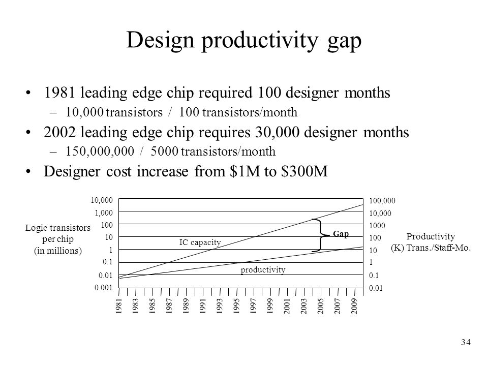 34 Design productivity gap 1981 leading edge chip required 100 designer months –10,000 transistors / 100 transistors/month 2002 leading edge chip requires 30,000 designer months –150,000,000 / 5000 transistors/month Designer cost increase from $1M to $300M 10,000 1,000 100 10 1 0.1 0.01 0.001 Logic transistors per chip (in millions) 100,000 10,000 1000 100 10 1 0.1 0.01 Productivity (K) Trans./Staff-Mo.