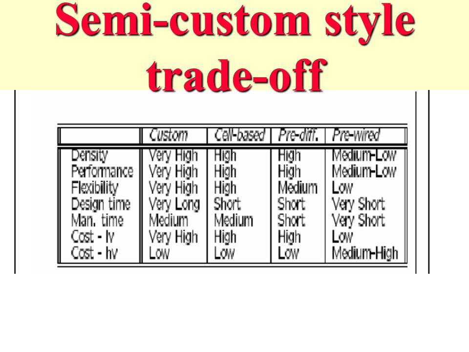 Semi-custom style trade-off