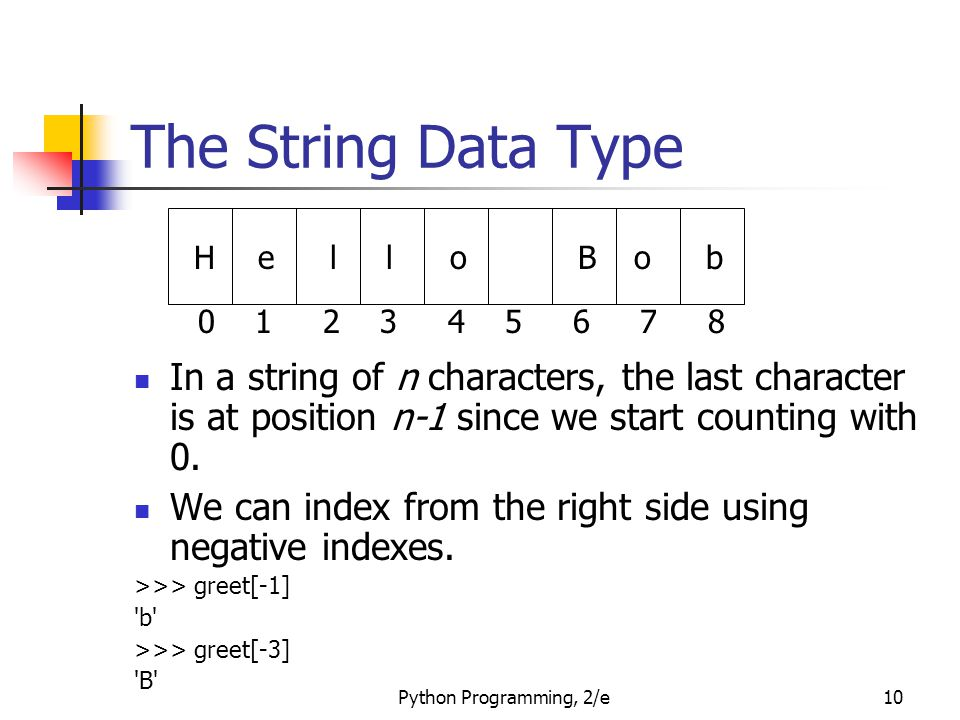 Python Programming, 2/e10 The String Data Type In a string of n characters, the last character is at position n-1 since we start counting with 0. We c