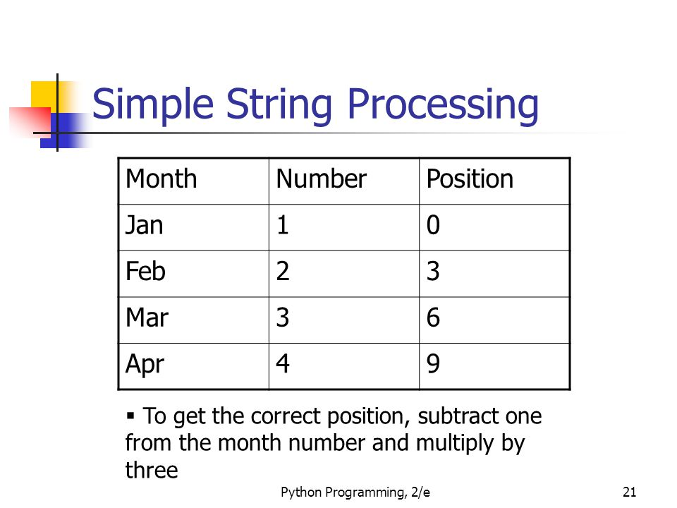 Python Programming, 2/e21 Simple String Processing MonthNumberPosition Jan10 Feb23 Mar36 Apr49  To get the correct position, subtract one from the month number and multiply by three